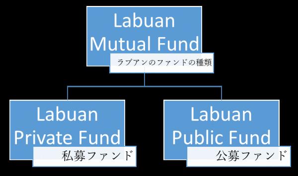 ラブアンで組成できるファンドの種類