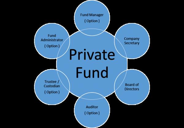 私募ファンドの機関